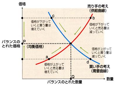 http://www.kyoritsu-wu.ac.jp/nichukou/sub/sub_gensya/Economy/mechanism_of_economy/price.htm