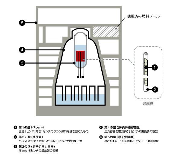 原子炉 構造