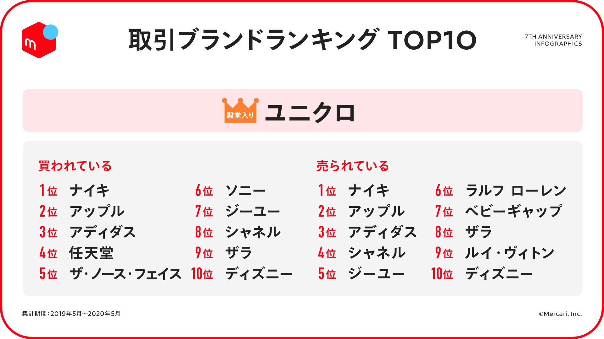 メルカリ 取引ブランドランキング TOP10